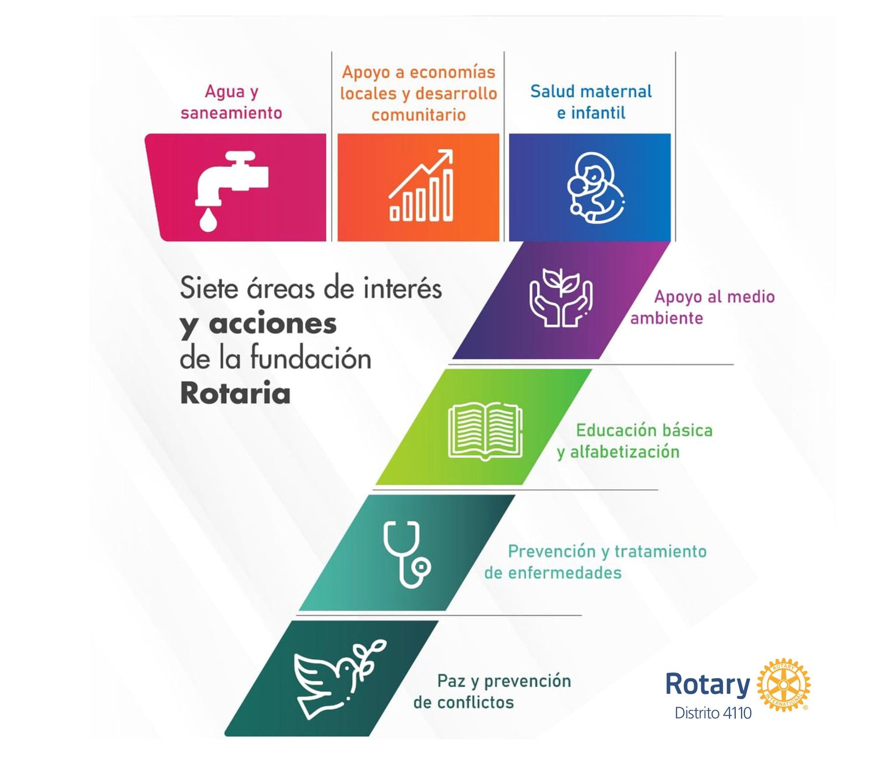 Página web de fundación Rotaria